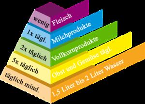 Ernährungspyramide bei Fettleber - leicht erhöhte Leberwerte